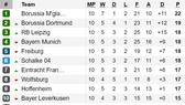 Bảng xếp hạng vòng 10-Bundesliga: Bayern Munich thảm bại, Mönchengladbach tiếp tục dẫn đầu