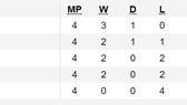 Xếp hạng bảng G - vòng loại World Cup 2022: Việt Nam vươn lên ngôi đầu