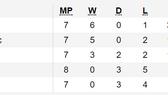 Bảng xếp hạng vòng loại EURO 2020: Thắng chật vật Moldova, Pháp tiếp tục giữ ngôi đầu
