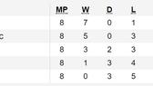 Kết quả, Bảng xếp hạng vòng loại EURO 2020 (ngày 17-11)