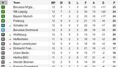 """Kết quả vòng 12-Bundesliga: """"Hùm xám"""" Bayern và Leipzig thẳng tiến"""