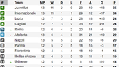 Bảng xếp hạng vòng 13-Serie A: Juventus và Inter Milan cùng thắng