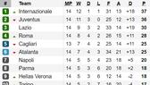 Bảng xếp hạng các giải Serie A, Bundesliga, Ligue 1 (ngày 2-12)