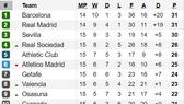 Bảng xếp hạng vòng 15-La Liga: Barcelona giành lại ngôi đầu từ Real Madrid