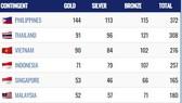 Đoàn Việt Nam đã có 90 HCV, đứng thứ ba trên Bảng tổng sắp huy chương SEA Games 30