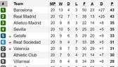 Bảng xếp hạng vòng 20-La Liga 2020: Barcelona lấy lại ngôi đầu từ Real Madrid