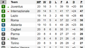 Bảng xếp hạng vòng 20 Serie A 2020: Juventus bỏ xa Inter Milan 4 điểm