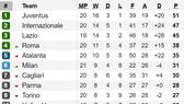 Lịch thi đấu vòng 21 - Serie A 2020: Nhiều cặp đấu nảy lửa