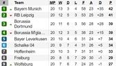 Bảng xếp hạng Bundesliga và Ligue 1 (ngày 3-2): Bayern Munich và Paris Saint Germain dẫn đầu