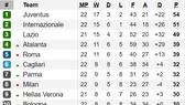 Bảng xếp hạng Serie A (cập nhật ngày 4-2): Napoli đứng thứ 10