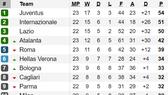 Xếp hạng vòng 23-Serie A: Inter Milan trước cơ hội soán ngôi đầu của Juventus