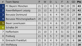 Lịch thi đấu Vòng 22 Bundesliga: Bayern Munich sẽ tiếp tục giữ ngôi đầu