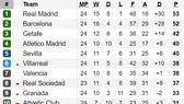 Xếp hạng vòng 24-La Liga: Real Madrid chỉ còn hơn Barcelona đúng 1 điểm