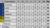Xếp hạng vòng 24 - Serie A: Hạ Torino 1 - 0, AC Milan xếp hạng 8