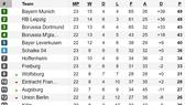 Xếp hạng vòng 23-Bundesliga: Leipzig và Dortmund bám sát Bayern Munich