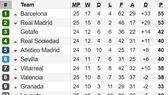 Xếp hạng vòng 25-La Liga: Real Madrid sẩy chân, Barcelona chiếm ngôi đầu