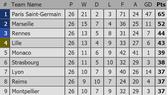 Paris Saint-Germain xây chắc ngôi đầu sau trận thắng chật vật trước Bordeaux