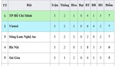 Bảng xếp hạng vòng 3 - LS V.League 1 - 2020: TP Hồ Chí Minh dẫn đầu, Hà Nội xếp thứ 4
