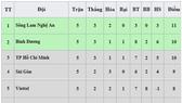 Bảng xếp hạng vòng 5 - LS V.League 2020: Sông Lam Nghệ An chiếm ngôi đầu, Hà Nội xếp thứ 7