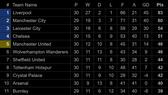 Bảng xếp hạng Giải Ngoại hạng Anh, La Liga, Serie A: Liverpool, Real Madrid và Juventus dẫn đầu