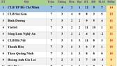 Bảng xếp hạng vòng 7 LS V.League 2020: CLB Sài Gòn vươn lên vị trí thứ 2, Hà Nội xuống thứ 6