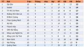 Bảng xếp hạng vòng 11-LS V.League 2020: Viettel củng cố vị trí thứ hai, HAGL vào tốp 4