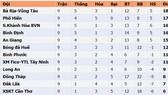 Bảng xếp hạng Giải Hạng nhất Quốc gia LS 2020: Bà Rịa - Vũng Tàu chiếm ngôi đầu