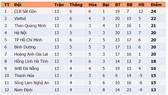 Bảng xếp hạng vòng 13-LS V.League 2020: Hoàng Anh Gia Lai vào nhóm tranh chức vô địch