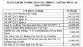 Thông tin tiếp nhận ủng hộ phòng, chống dịch Covid-19 và hạn mặn xâm nhập (ngày 13-5-2020)