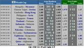 Lịch thi đấu Vòng loại World Cup 2022, Thái Lan tiếp đón Việt Nam (Mới cập nhật)