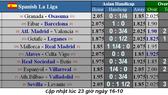 Lịch thi đấu Liga và Serie A ngày 19-10: Real Madrid đến Mallorca (Mới cập nhật)
