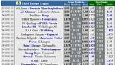 Lịch thi đấu EUROPA LEAGUE ngày 24-10:  Man United, Arsenal vả Wolves xung trận (Mới cập nhật)