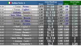 Lịch thi đấu Serie A ngày 20-6: Cuộc chạy đua Juventus - Lazio