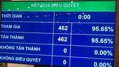 Kết quả biểu quyết thông qua Nghị quyết bầu Chủ tịch Quốc hội Nguyễn Thị Kim Ngân làm Chủ tịch Hội đồng Bầu cử quốc gia