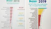 Ngân hàng Nhà nước có thứ hạng công khai minh bạch ngân sách cao nhất