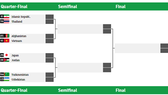 Lịch thi đấu của vòng knock-out