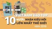 Việt Nam vào Top 10 nước nhận kiều hối nhiều nhất thế giới năm 2019