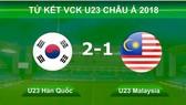 U23 Hàn Quốc - U23 Malaysia 2-1: Malaysia khiến Hàn Quốc phải thắng nhọc