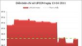 UPCoM-Index giảm nhẹ còn 36,81 điểm