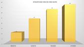 Realme: Thương hiệu smartphone đạt 40 triệu người dùng trên trên toàn thế giới