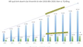 """Vinamilk - hành trình trở thành """"tài sản đầu tư có giá trị của Asean"""" ảnh 3"""