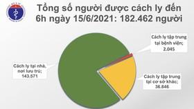 Sáng 15-6, TPHCM, Bắc Giang và Bắc Ninh thêm 70 ca mắc Covid-19