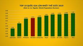 """Việt Nam nằm trong nhóm bốn nước """"lùn"""" nhất thế giới"""