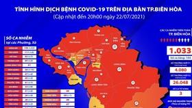 TP Biên Hòa vượt mốc hơn 1.000 bệnh nhân Covid-19