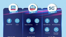 VNPT thử nghiệm thành công mạng 5G thương mại