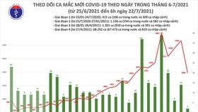 Vietnam adds nearly 2,967 locally-acquired coronavirus infections this morning