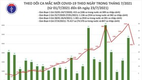 Vietnam records 3,898 new Covid-19 cases this morning