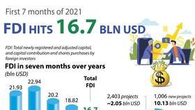 Vietnam attracts US$16.7 billion in FDI in first seven months
