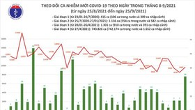 Vietnam reports 4,377 new community cases of  Covid-19, 180 deaths on Sep. 25