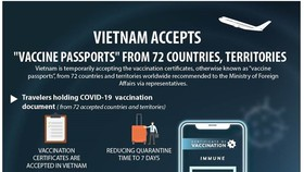 Vietnam accepts vaccine passports from 72 countries, territories